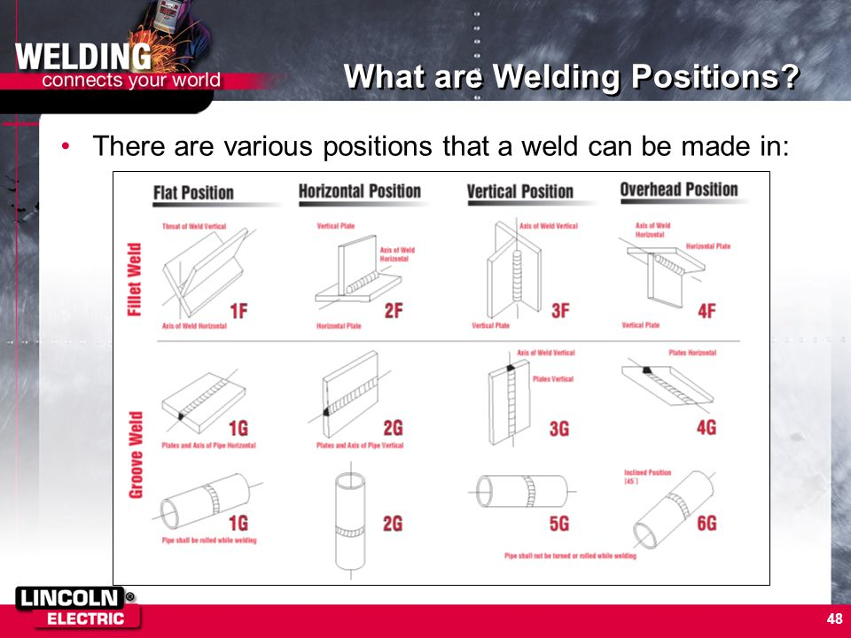 What are Welding Positions