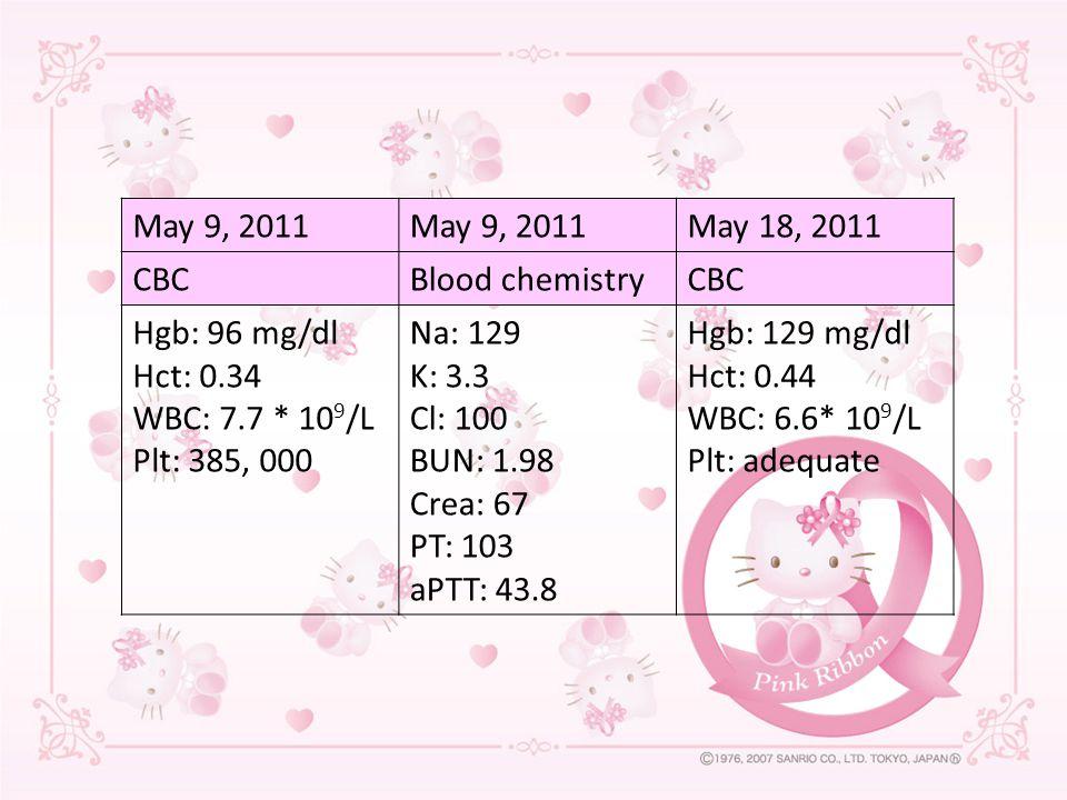 May 9, 2011 May 18, 2011. CBC. Blood chemistry. Hgb: 96 mg/dl. Hct: 0.34. WBC: 7.7 * 109/L. Plt: 385, 000.