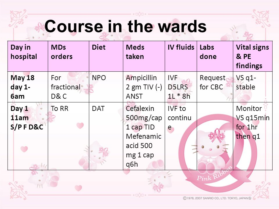 Course in the wards Day in hospital MDs orders Diet Meds taken