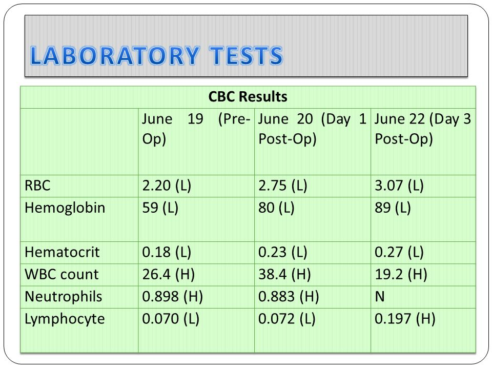 LABORATORY TESTS CBC Results June 19 (Pre-Op) June 20 (Day 1 Post-Op)