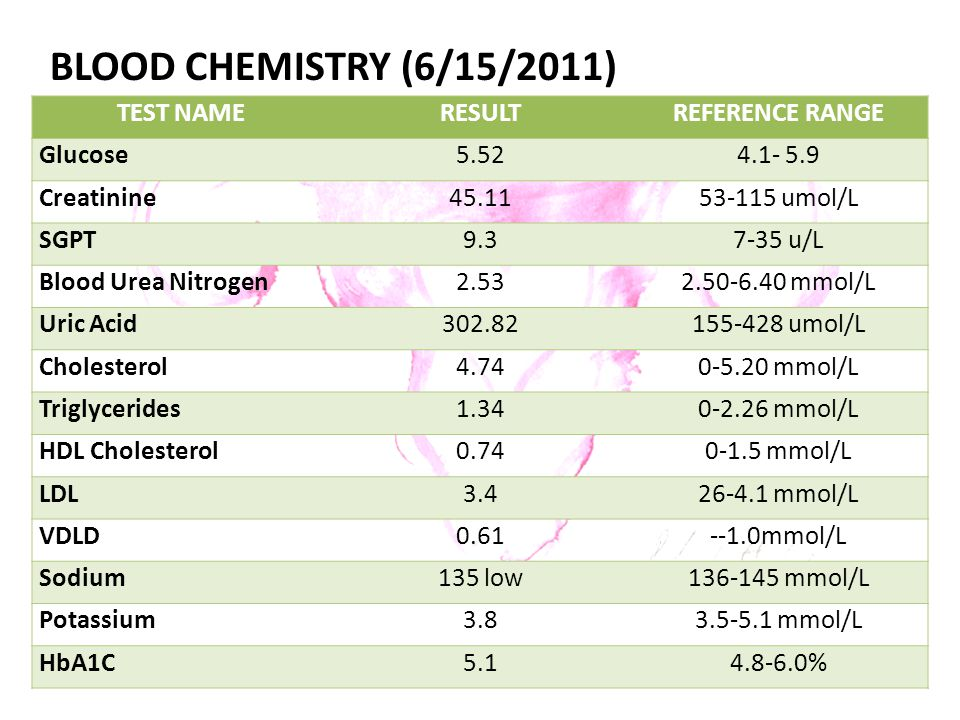 BLOOD CHEMISTRY (6/15/2011) TEST NAME RESULT REFERENCE RANGE Glucose