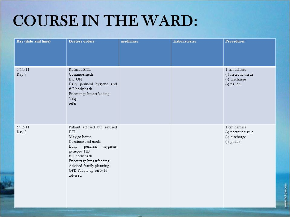Course in the ward: Day (date and time) Doctors orders medicines