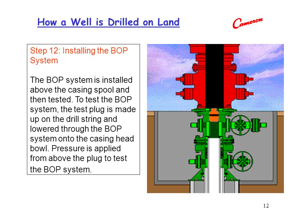 Step 12: Installing the BOP System