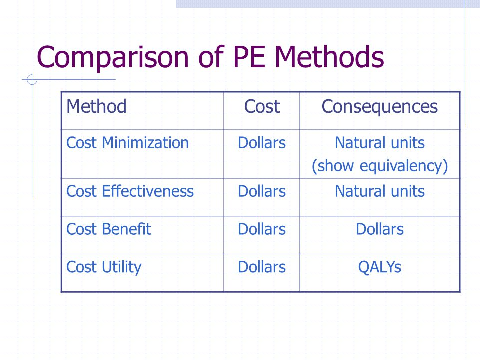 Comparison of PE Methods