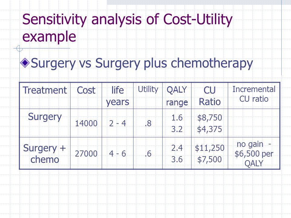 Sensitivity analysis of Cost-Utility example