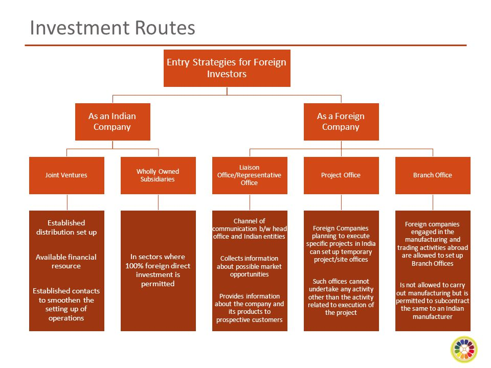 Investment Routes Entry Strategies for Foreign Investors