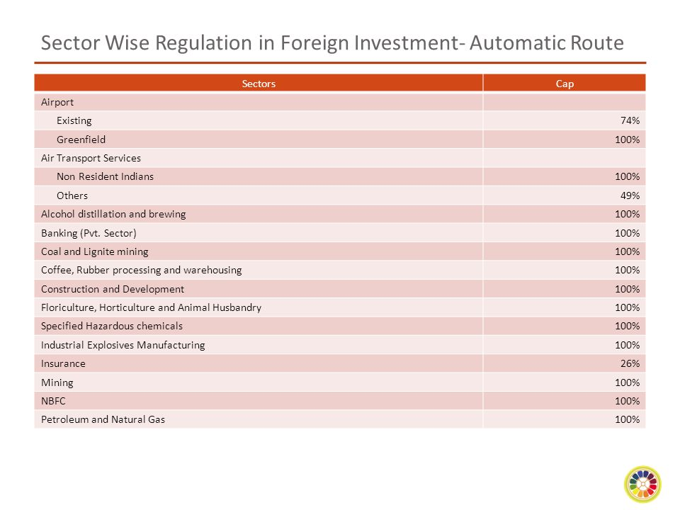 Sector Wise Regulation in Foreign Investment- Automatic Route