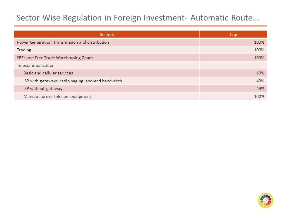 Sector Wise Regulation in Foreign Investment- Automatic Route...
