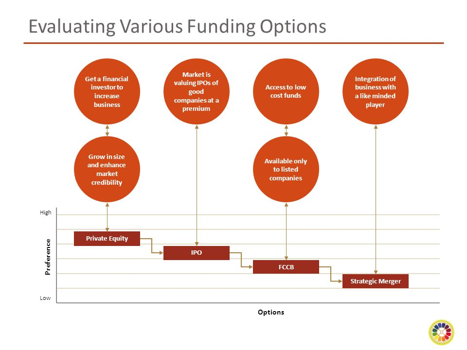 Evaluating Various Funding Options