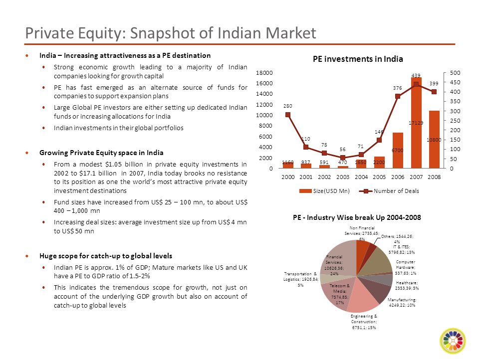Private Equity: Snapshot of Indian Market