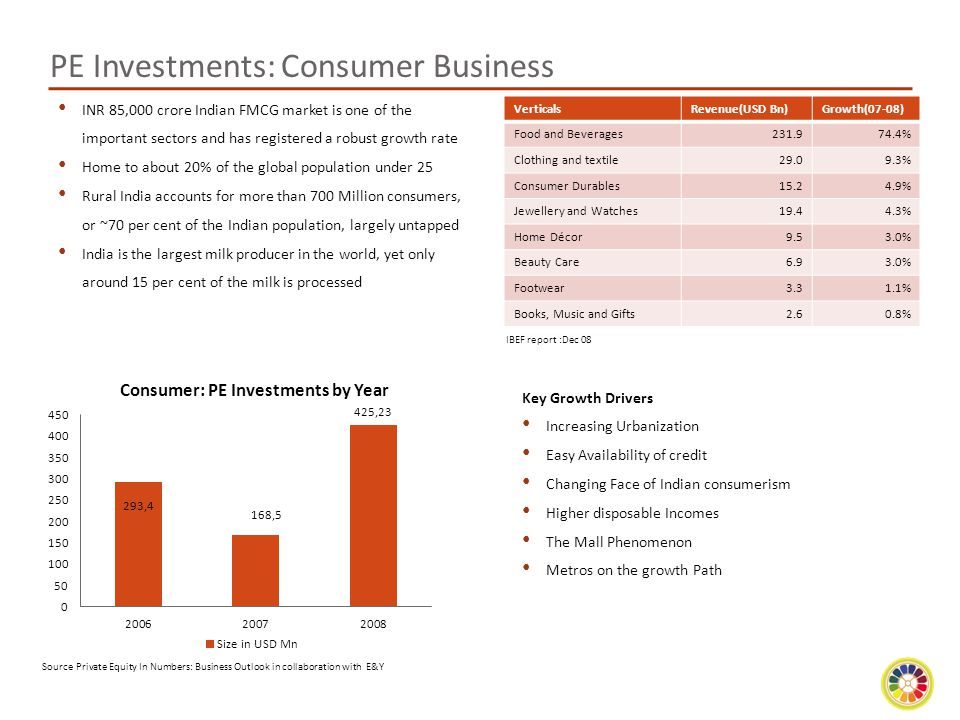 PE Investments: Consumer Business
