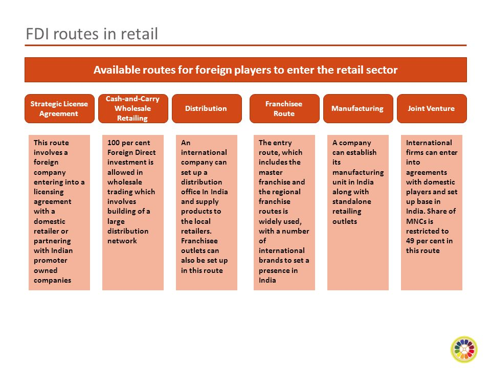 Available routes for foreign players to enter the retail sector