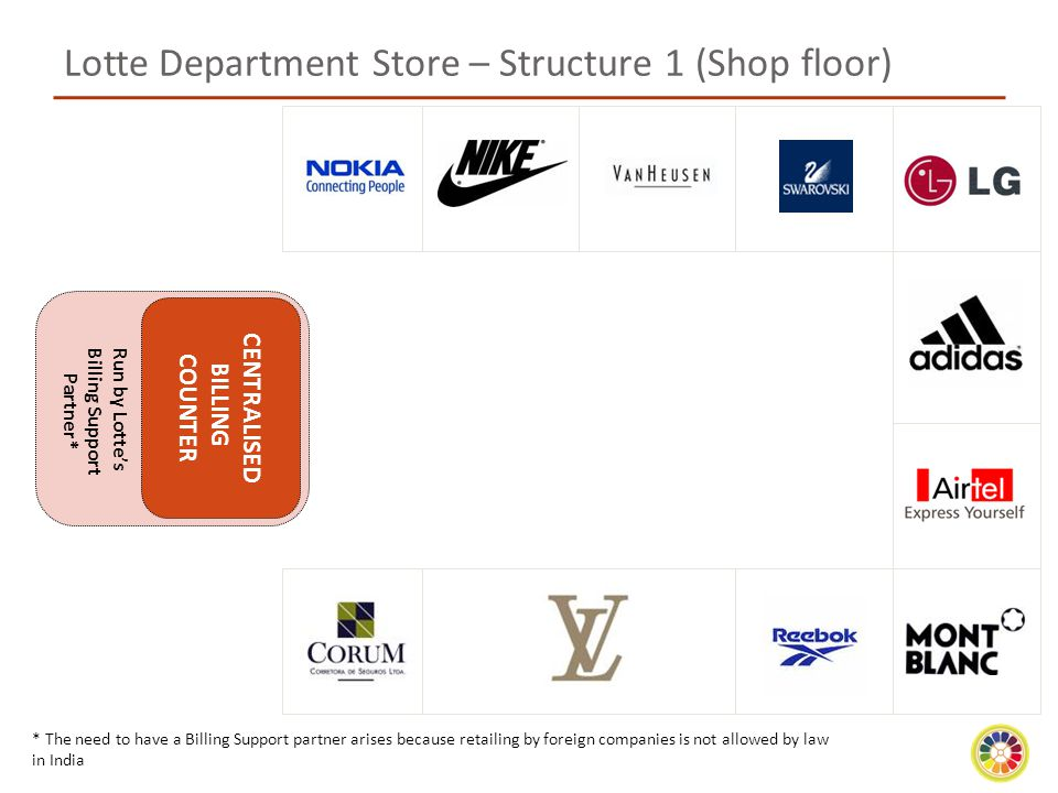 Lotte Department Store – Structure 1 (Shop floor)