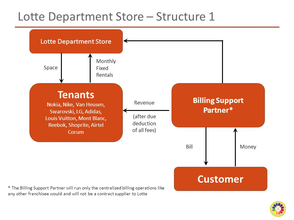 Lotte Department Store – Structure 1