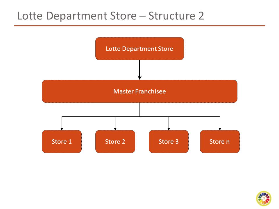 Lotte Department Store – Structure 2