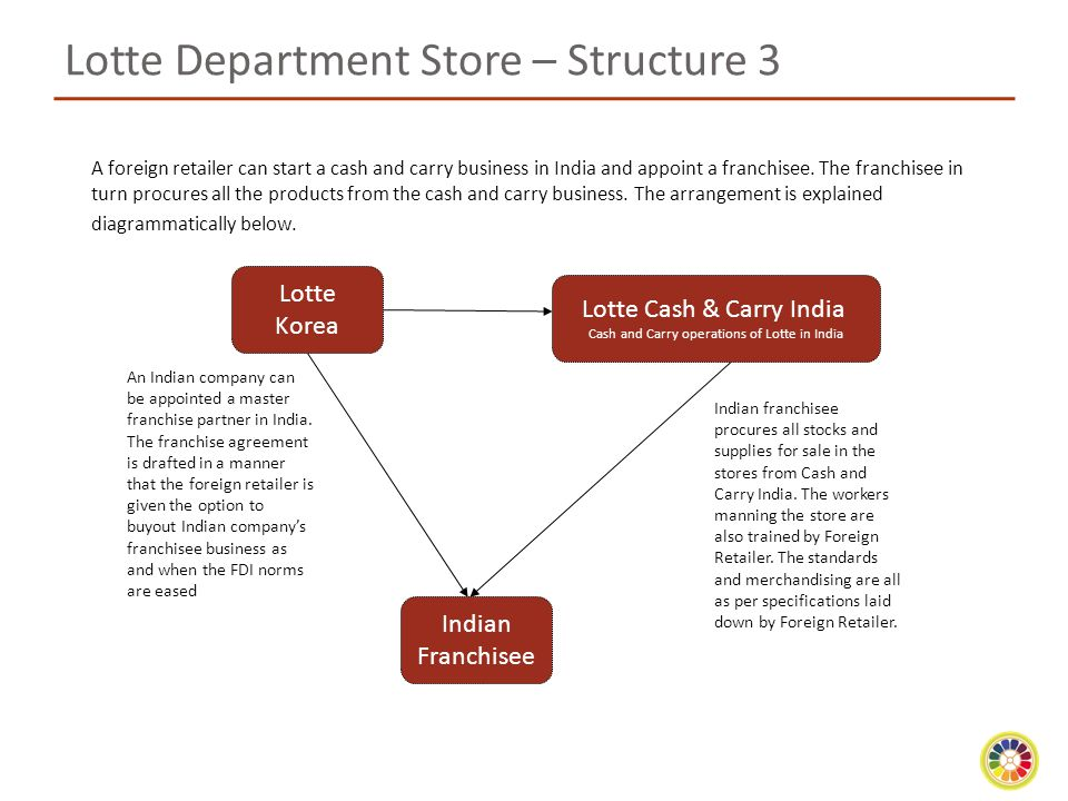 Lotte Department Store – Structure 3