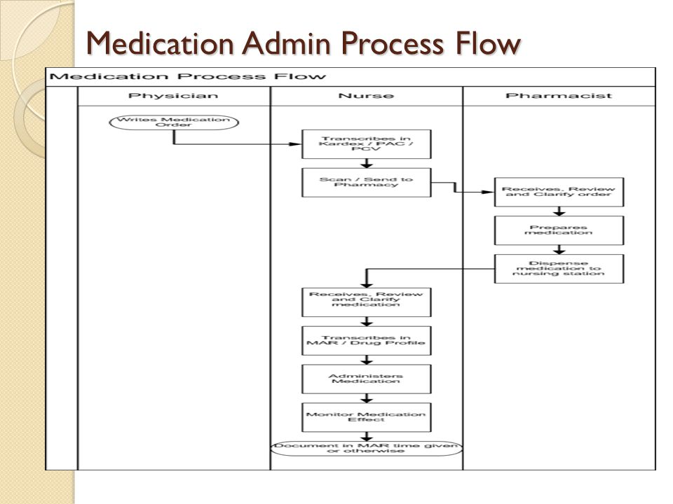 Medication Admin Process Flow