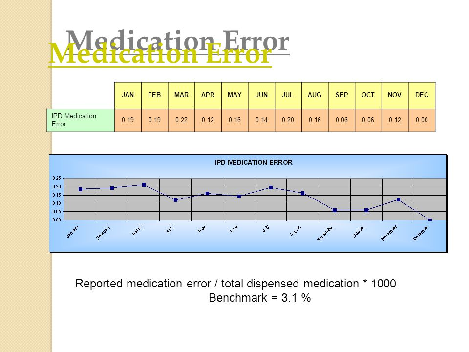 Medication Error JAN. FEB. MAR. APR. MAY. JUN. JUL. AUG. SEP. OCT. NOV. DEC. IPD Medication Error.