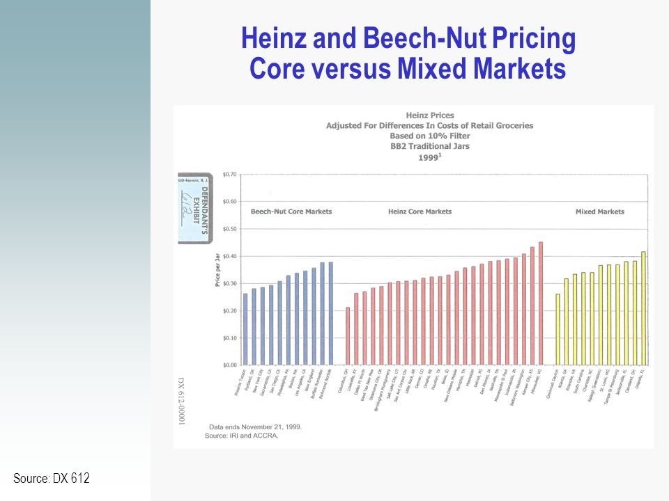 Heinz and Beech-Nut Pricing Core versus Mixed Markets