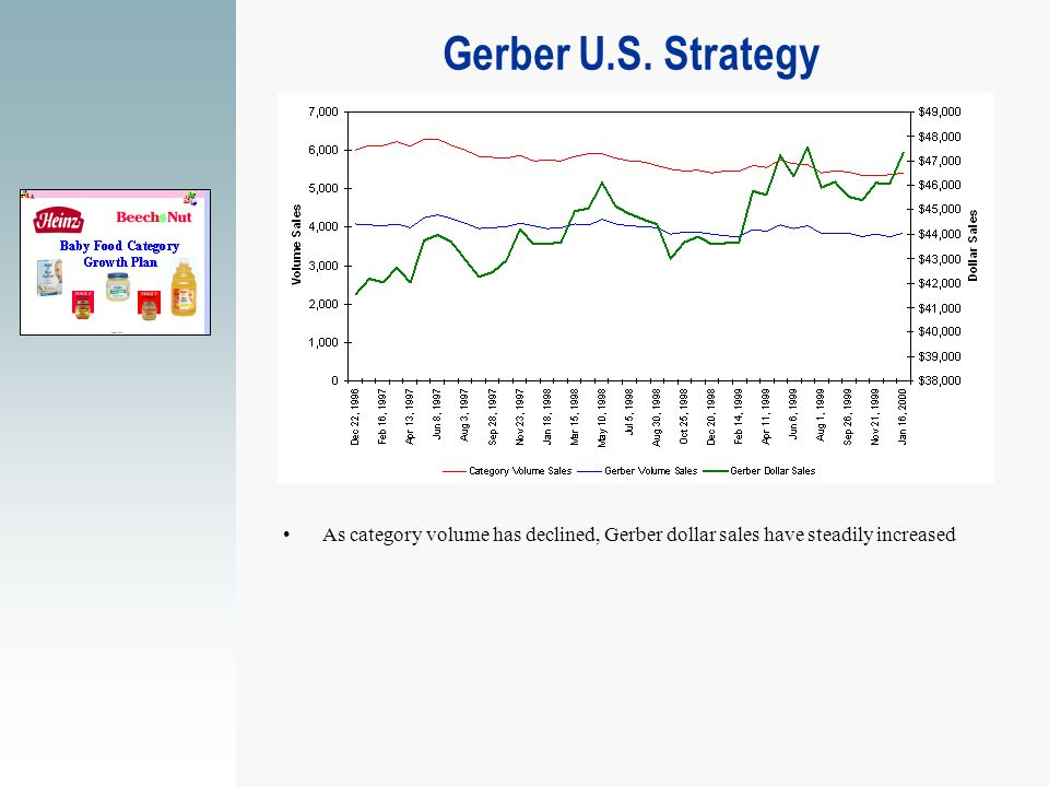 Gerber U.S. Strategy As category volume has declined, Gerber dollar sales have steadily increased