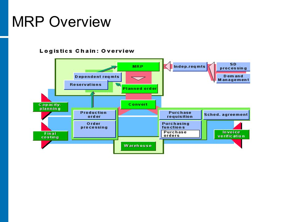 MRP Overview