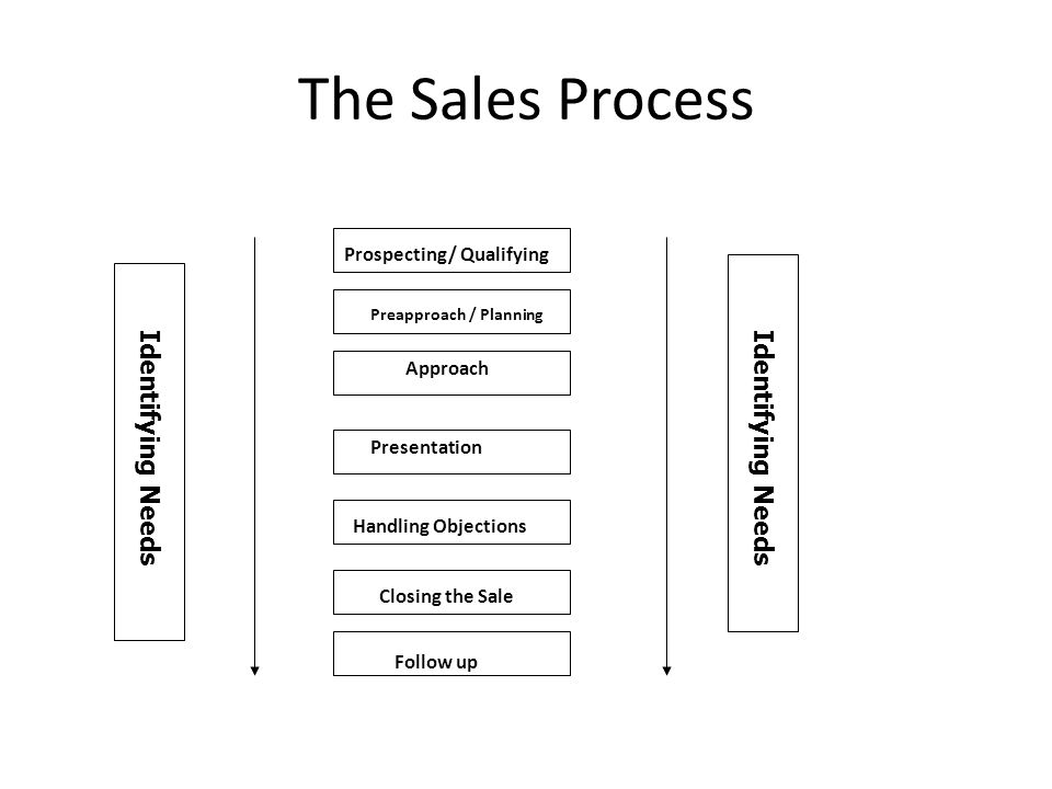 The Sales Process Identifying Needs Identifying Needs