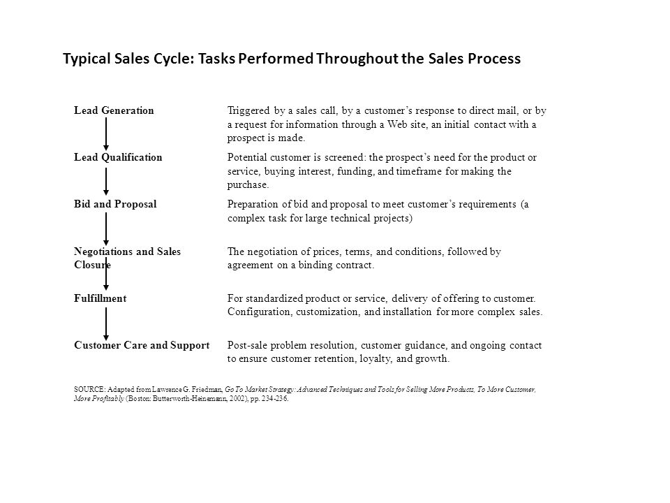 Typical Sales Cycle: Tasks Performed Throughout the Sales Process