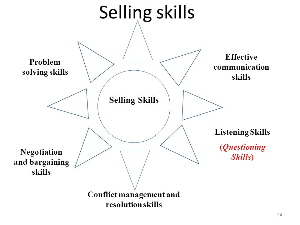 Selling skills Selling Skills Effective communication skills