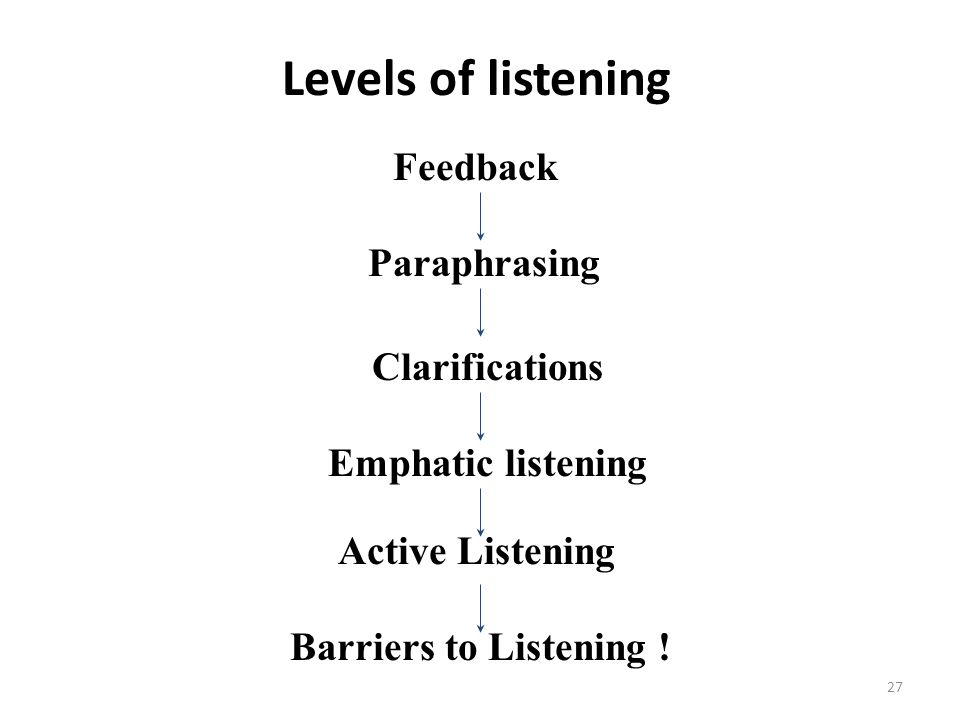 Levels of listening Feedback Paraphrasing Clarifications