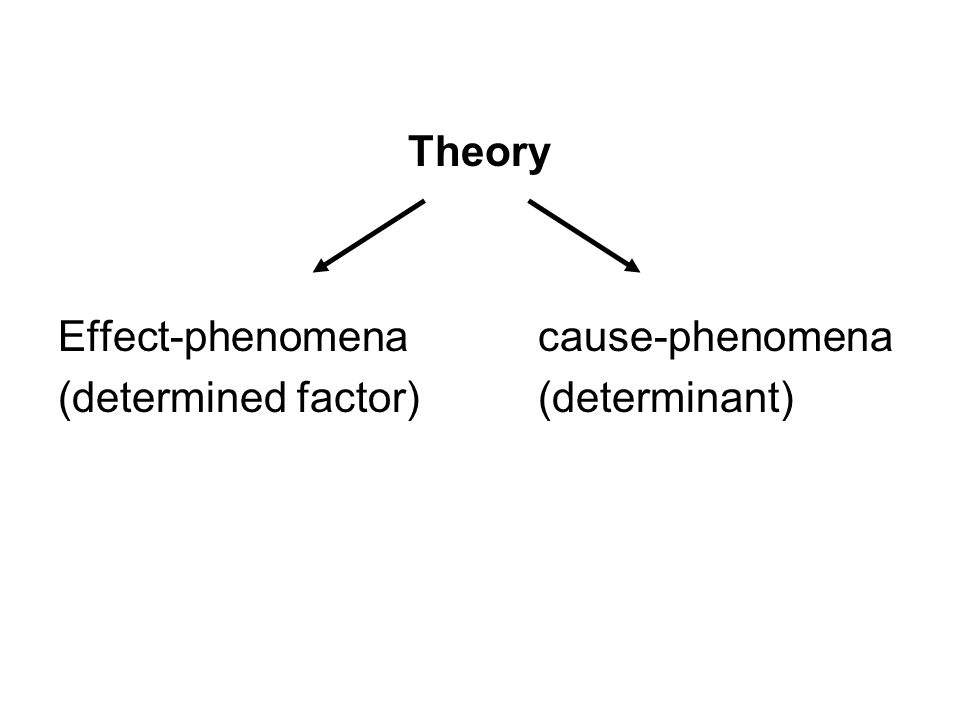 Theory Effect-phenomena cause-phenomena (determined factor) (determinant)