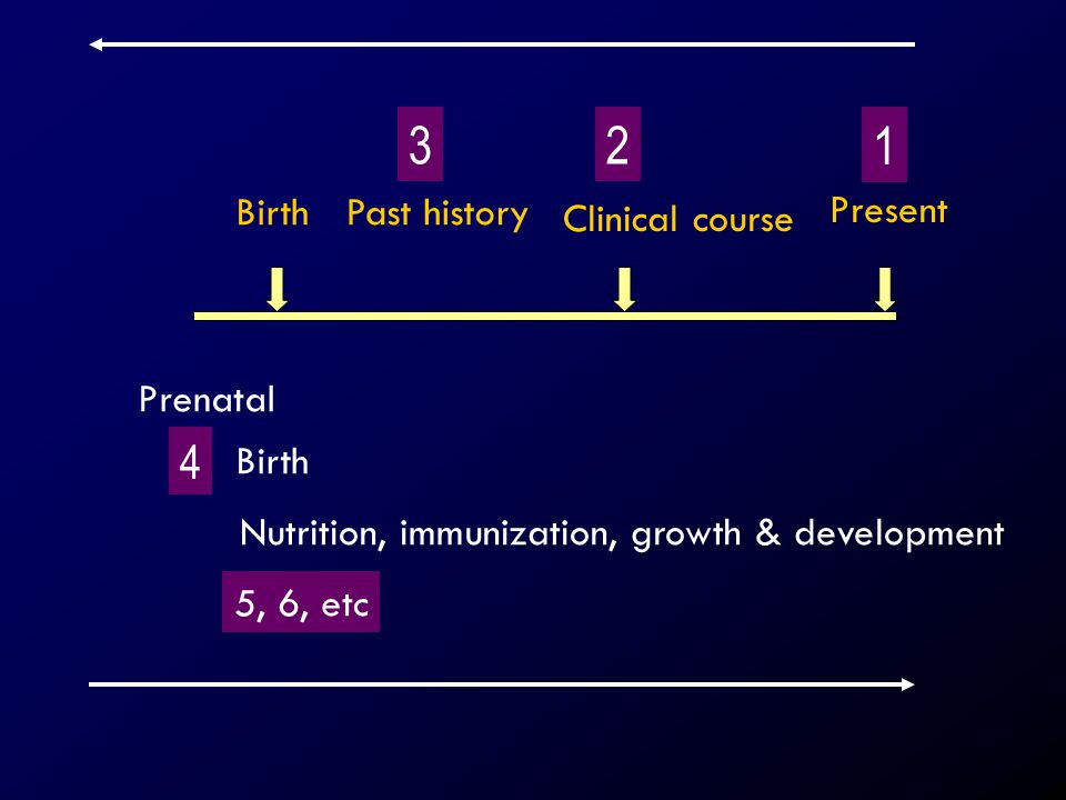 Nutrition, immunization, growth & development