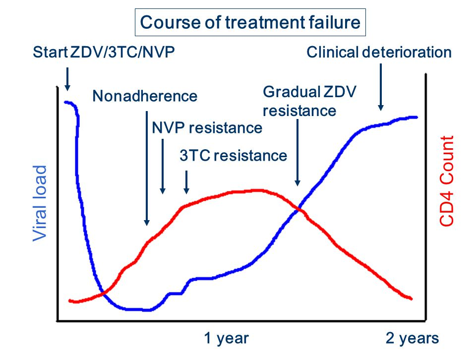 Course of treatment failure
