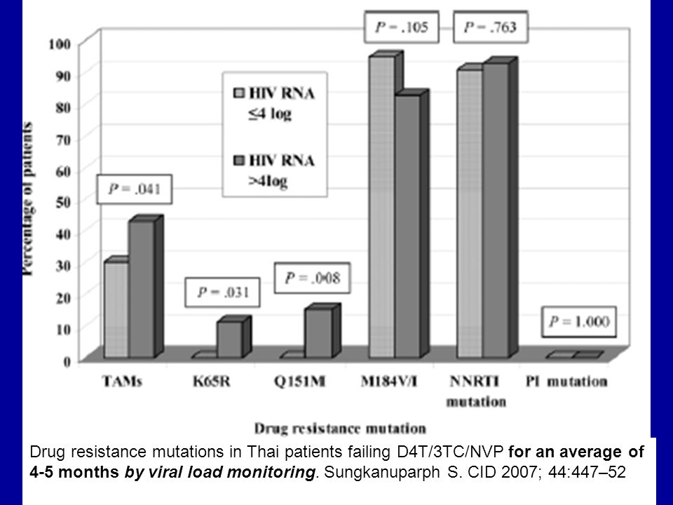 Note that these patients were failing (by VL monitoring) for only 4-5 months- which is too early to detect failure using CD4 counts or clinical signs- yet they had developed significant resistance- nearly all NNRTI and 3TC resistance, and significant amount of other NRTI mutations. Note that these other mutations were more common in patients with VL > 4 log (> 10,000) copies/ml.