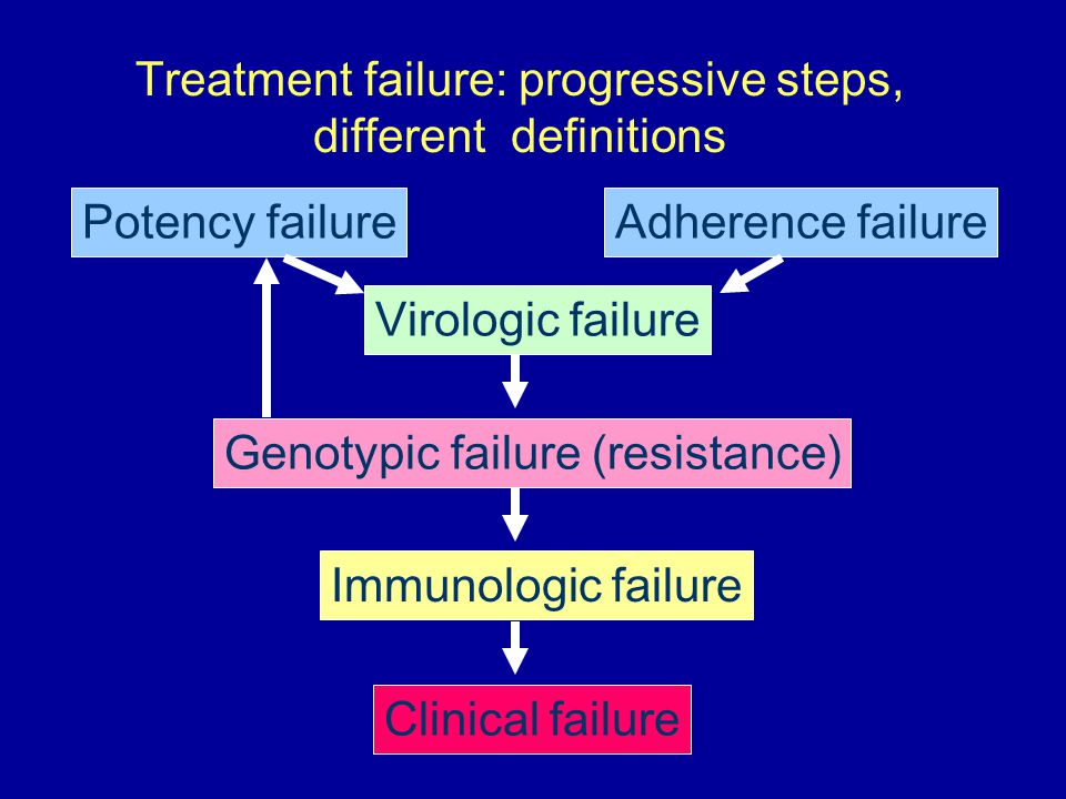 Treatment failure: progressive steps, different definitions