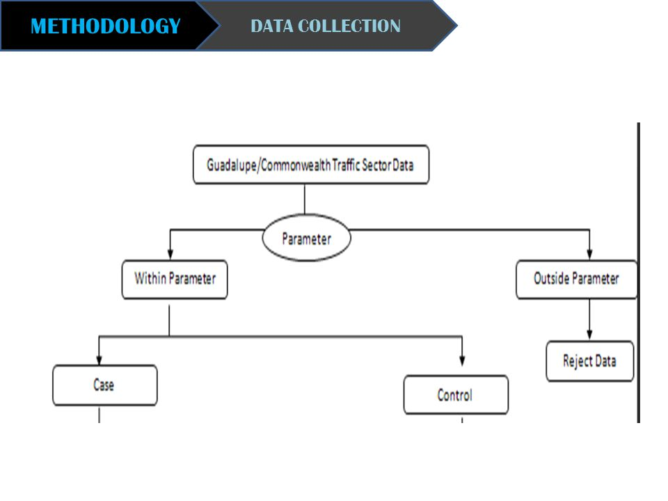 METHODOLOGY DATA COLLECTION