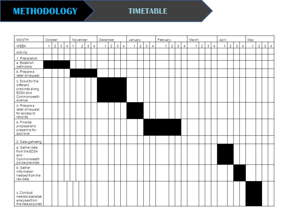 METHODOLOGY TIMETABLE MONTH October November December January February