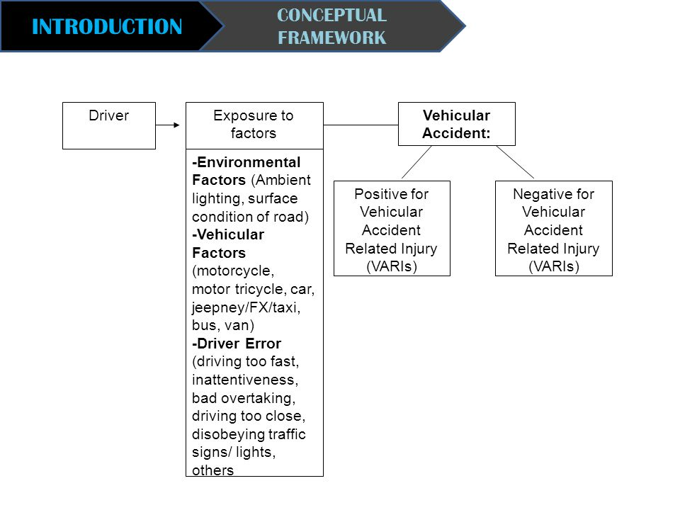 INTRODUCTION CONCEPTUAL FRAMEWORK Driver Exposure to factors