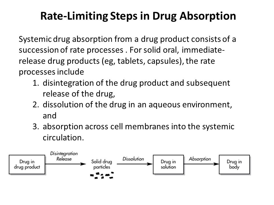 Rate-Limiting Steps in Drug Absorption