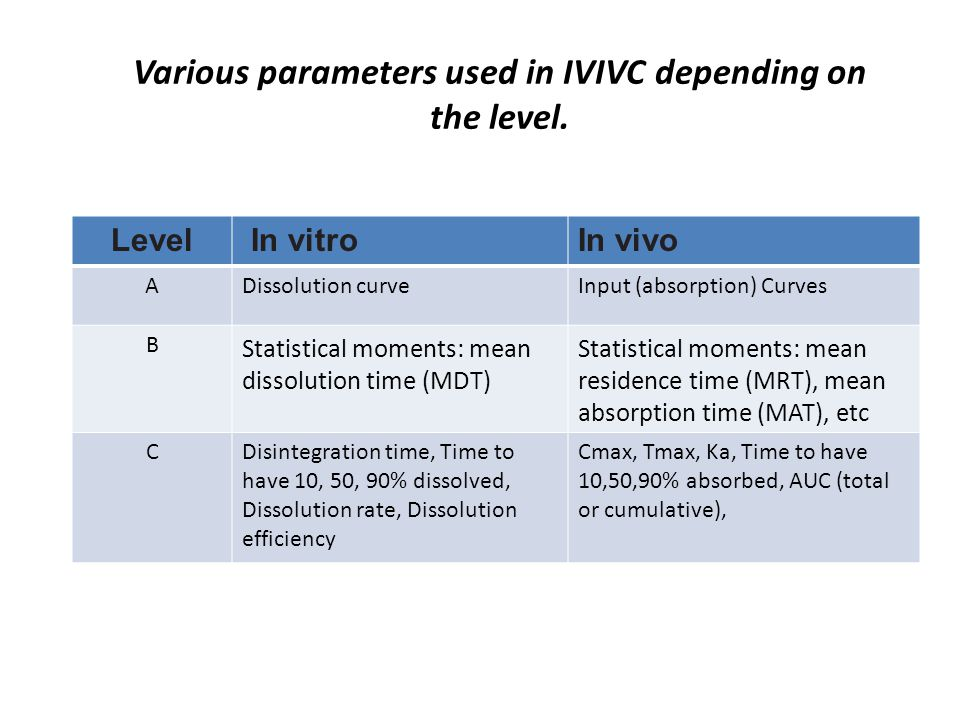 Various parameters used in IVIVC depending on the level.