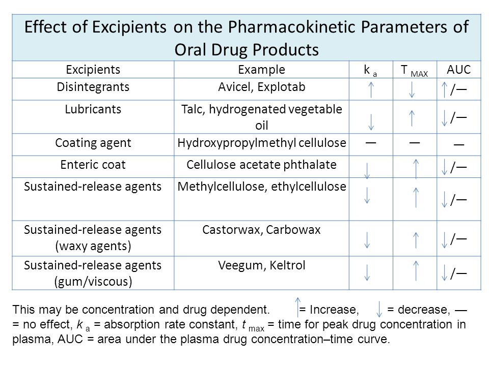 Effect of Excipients on the Pharmacokinetic Parameters of Oral Drug Products