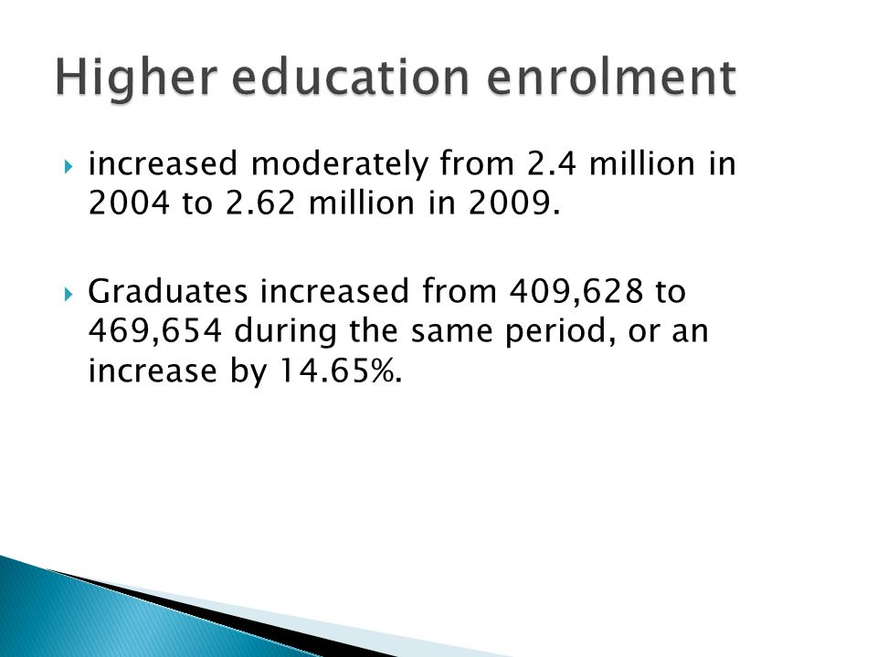 Higher education enrolment