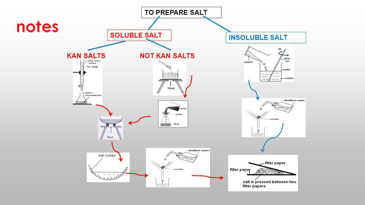 notes TO PREPARE SALT SOLUBLE SALT INSOLUBLE SALT KAN SALTS