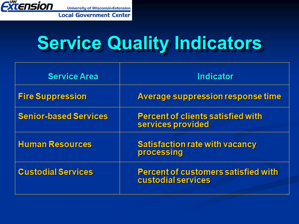Service Quality Indicators