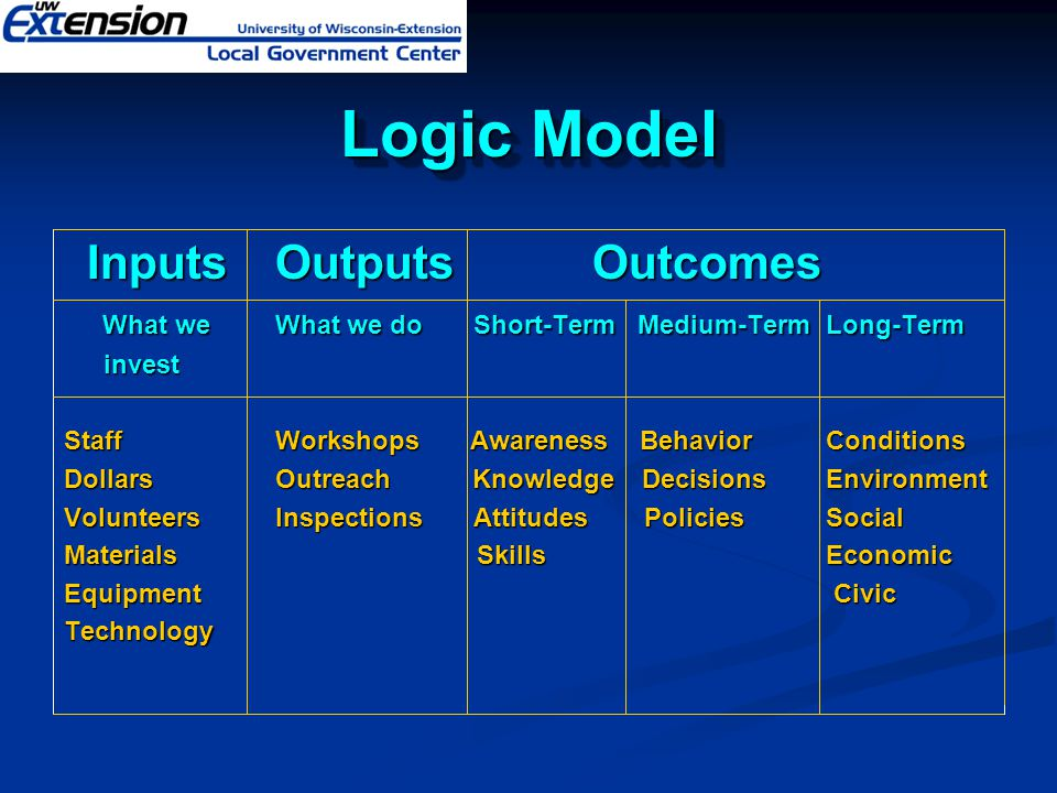 Logic Model Inputs Outputs Outcomes