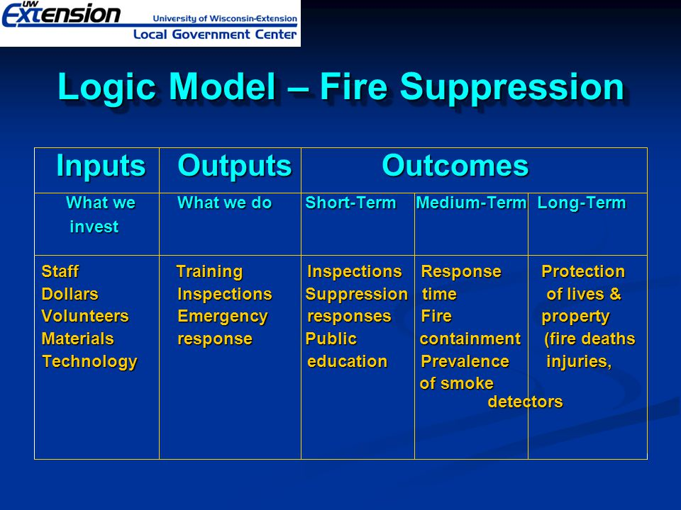 Logic Model – Fire Suppression