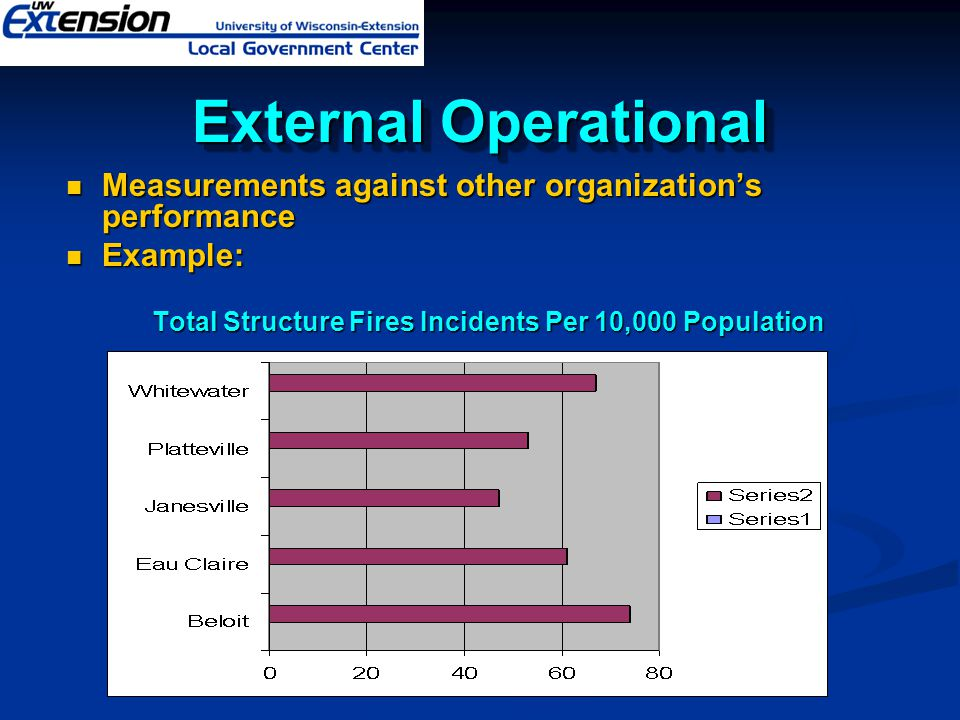 Total Structure Fires Incidents Per 10,000 Population