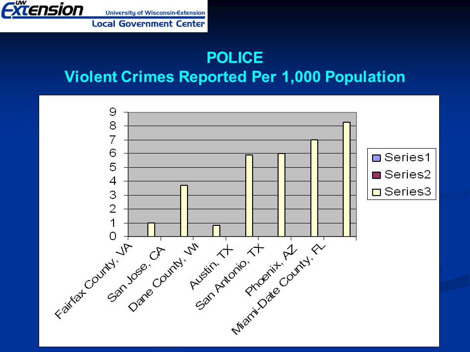 POLICE Violent Crimes Reported Per 1,000 Population