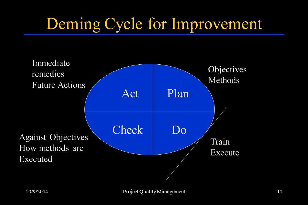 Deming Cycle for Improvement