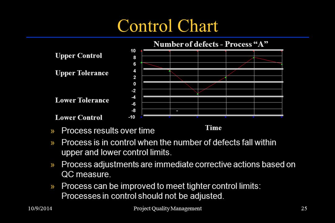 Number of defects - Process A