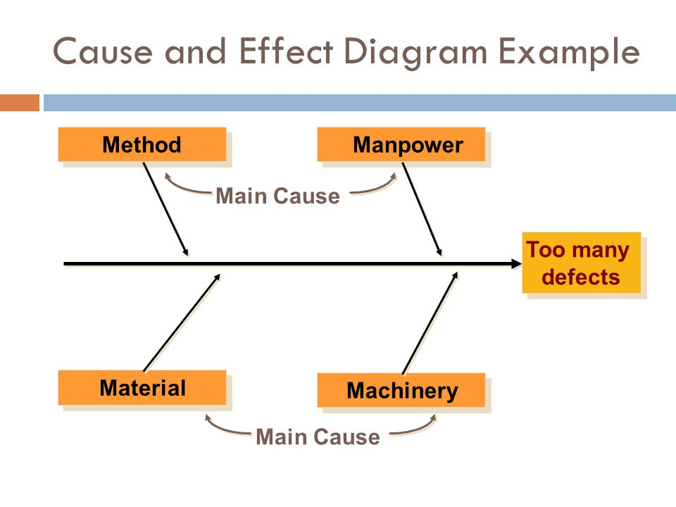 Cause and Effect Diagram Example